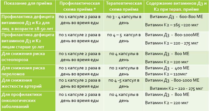 Схемы приема Оптимал К2+Д3 Арт Лайф